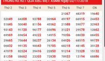 Phân tích dự đoán xsmb chủ nhật ngày 04/11 tỷ lệ trúng 100%
