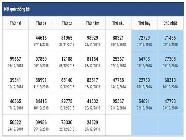 Soi cầu phân tích lô tô miền bắc ngày 28/12 siêu chuẩn
