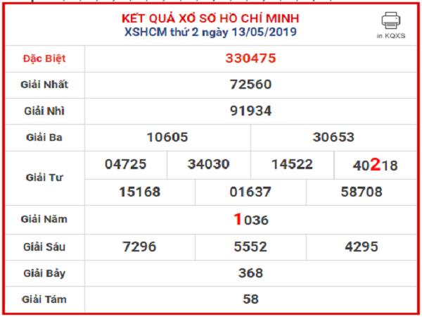 Bảng thống kê tổng hợp phân tích KQHCM ngày 05/08