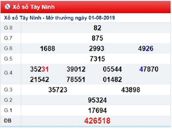 Dự đoán xổ số tỉnh Tây Ninh ngày 08/08 chuẩn