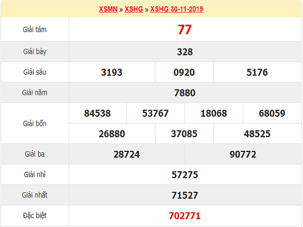Thống kê xổ số hậu giang ngày 07/12 chuẩn xác