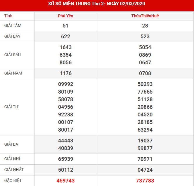 Dự đoán kết quả XSMT ngày 9/3/2020 - KQXS miền Trung thứ hai