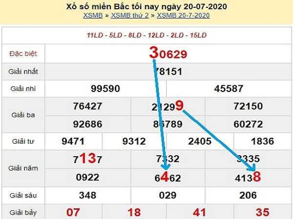 Dự đoán KQXSMB- xổ số miền bắc ngày 21/07 chuẩn