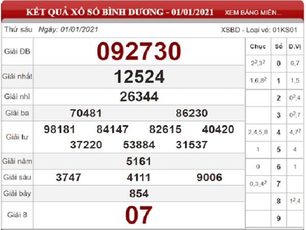 Phân tích KQXSBD ngày 08/01/2021- xổ số bình dương chi tiết