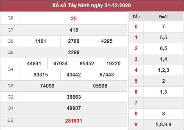 Thống kê XSTN 7/1/2021 chốt cặp số may mắn Tây Ninh hôm nay