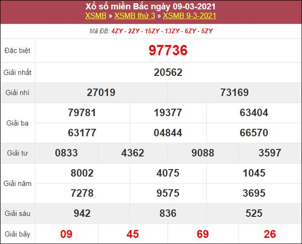 Thống kê XSMB 10/3/2021 chốt loto số đẹp miền Bắc thứ 4