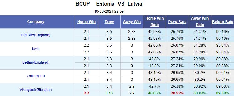 Kèo bóng đá giữa Estonia vs Latvia