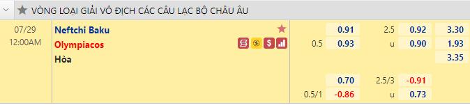Tỷ lệ kèo bóng đá giữa Neftci Baku vs Olympiacos